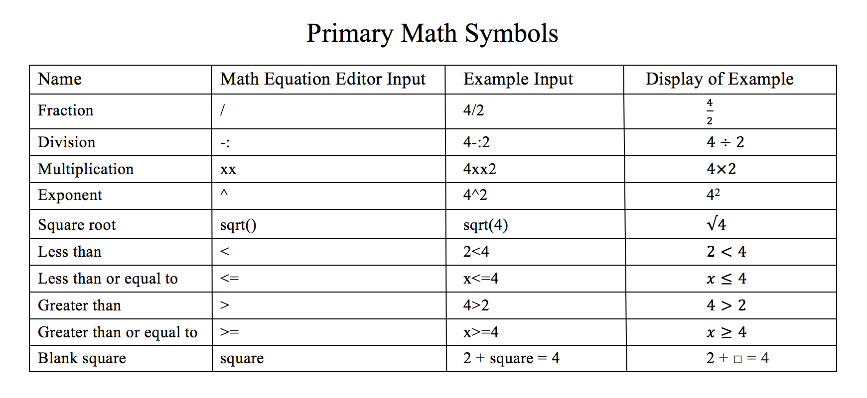 itembank: how can i add math symbols to a math equation response